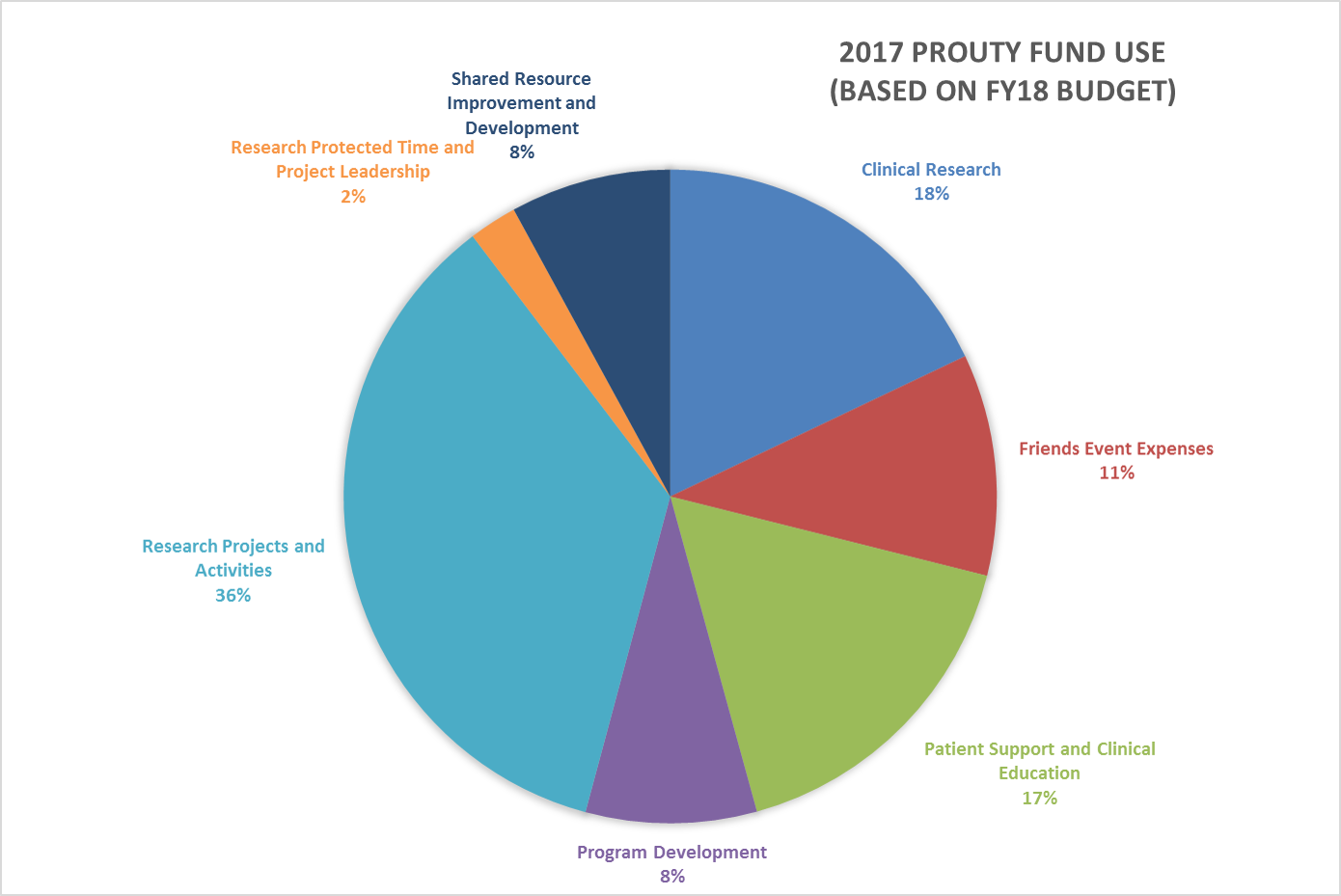 2017 Prouty Funds Use (FY18)